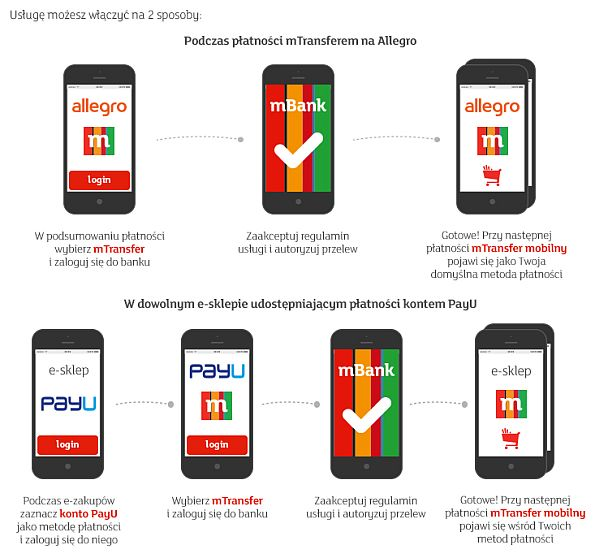 1 Klik I Zaplacone Mtransfer Mobilny Aktualnosci Mbank Pl