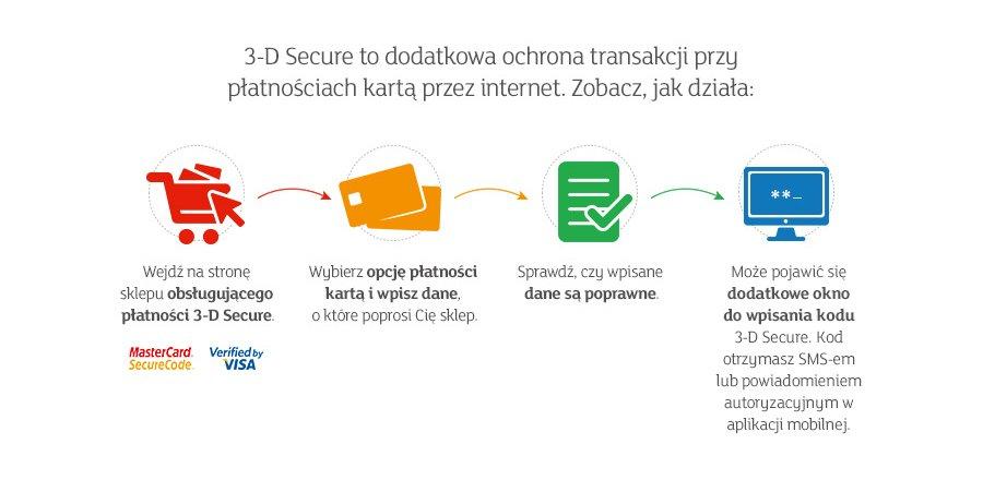 3 D Secure Bezpieczenstwo Platnosci Karta W Internecie
