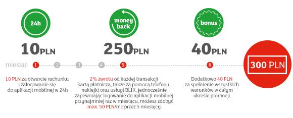 Proces otrzymywania premii za eKonto