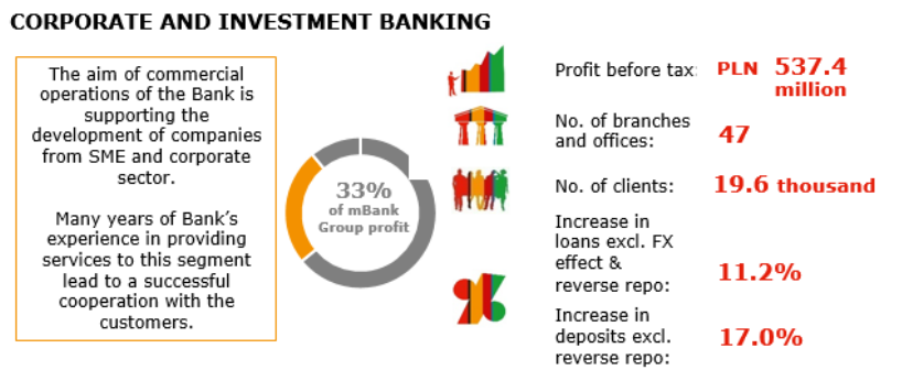Image shows: CORPORATE AND INVESTMENT BANKING - The aim of commercial operations of the Bank is supporting the development of companies from SME and corporate sector. Many years of Bank's experience in providing services to this segment lead to a successful cooperation with the customers.  Profit before tax: PLN 537.4 million No. of branches: 47 No. of clients: 19.6 thousand Increase in loans excl. FX effect: 11.2% Increase in deposits: 17.0% 33% of mBank Group profit
