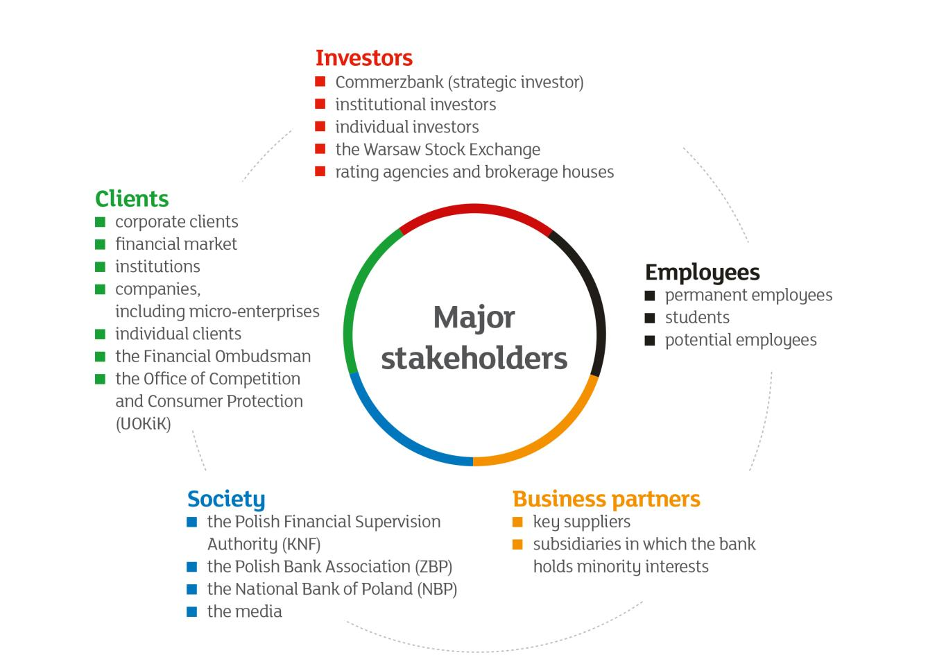 About mbank group g4 26 the identification and assessment of stakeholders conducted in mid 2015 revealed the major stakeholders in the largest categories these are reheart Image collections