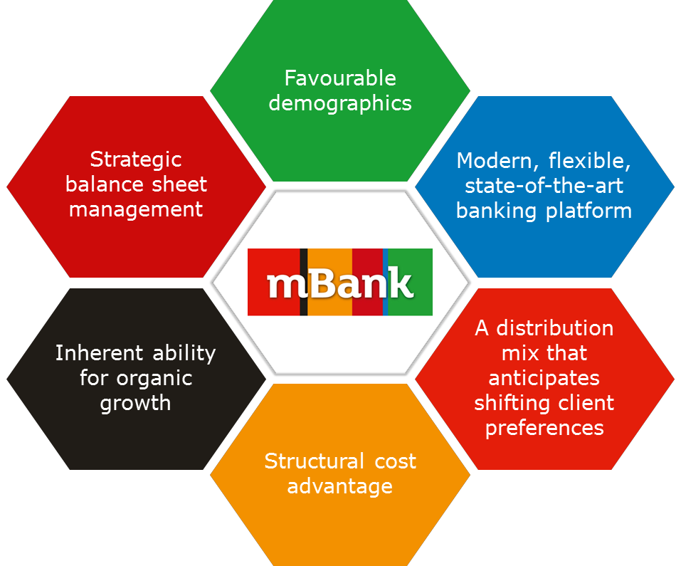 Strategic advantages:  1. Favourable demographics 2. Modern, flexible, state-of-the-art banking platform 3. A distribution mix that anticipates shifting client preferences 4. Structural cost advantage 5. Inherent ability for organic growth 6. Strategic balance sheet management