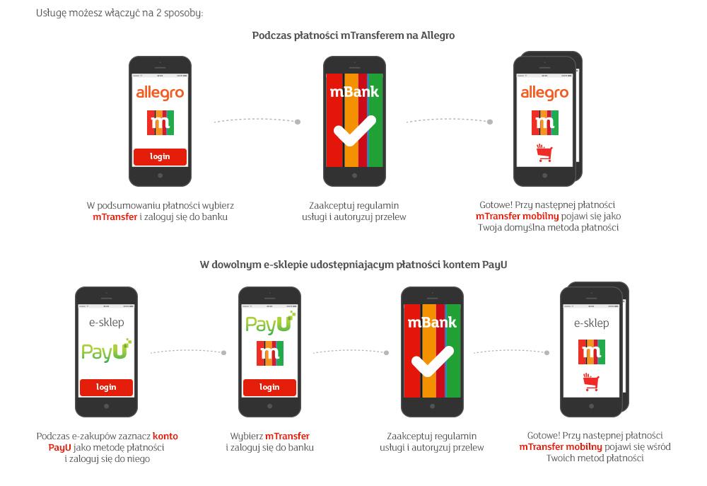 Mtransfer Mobilny Bezpieczne Platnosci Online Szybkie I Latwe Zakupy Przez Internet Mbank Pl