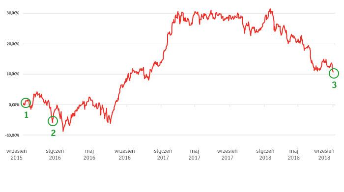 Graf. Inwestowanie